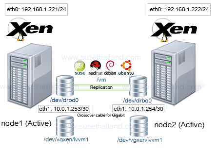 High Availability With DRBD – Open Horizons Magazine