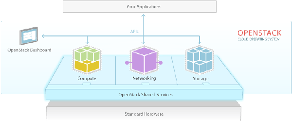 31-openstack-software-diagram-600x249