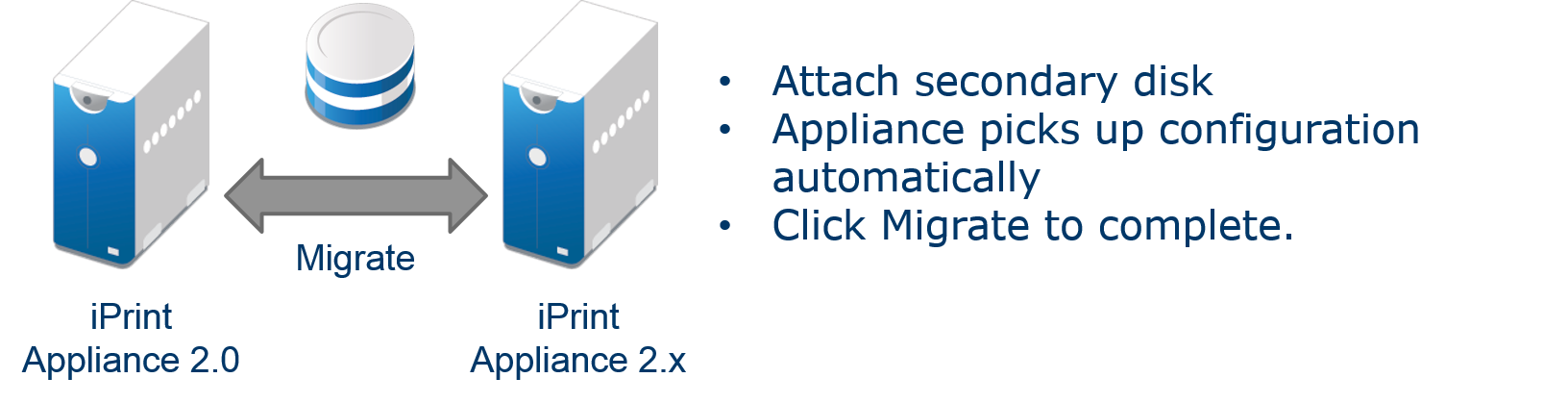 Figure 2:  New migration upgrade path