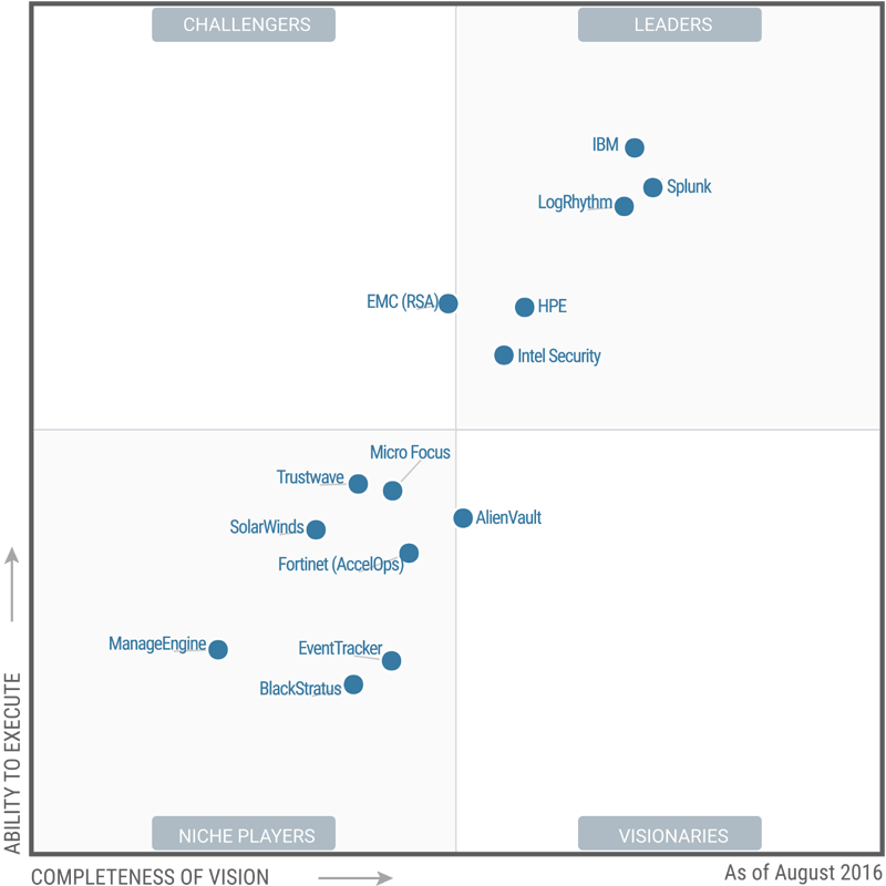 News Gartner Magic Quadrants Benchmark Micro Focus