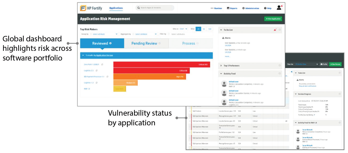 Application security With The Micro Focus Security Fortify