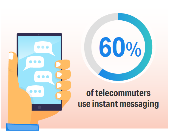 telecommuter-instant-messaging